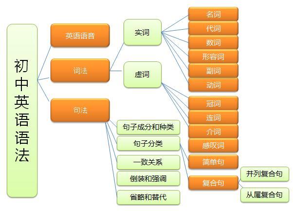 初中英语语法专题之一般将来时&过去将来时